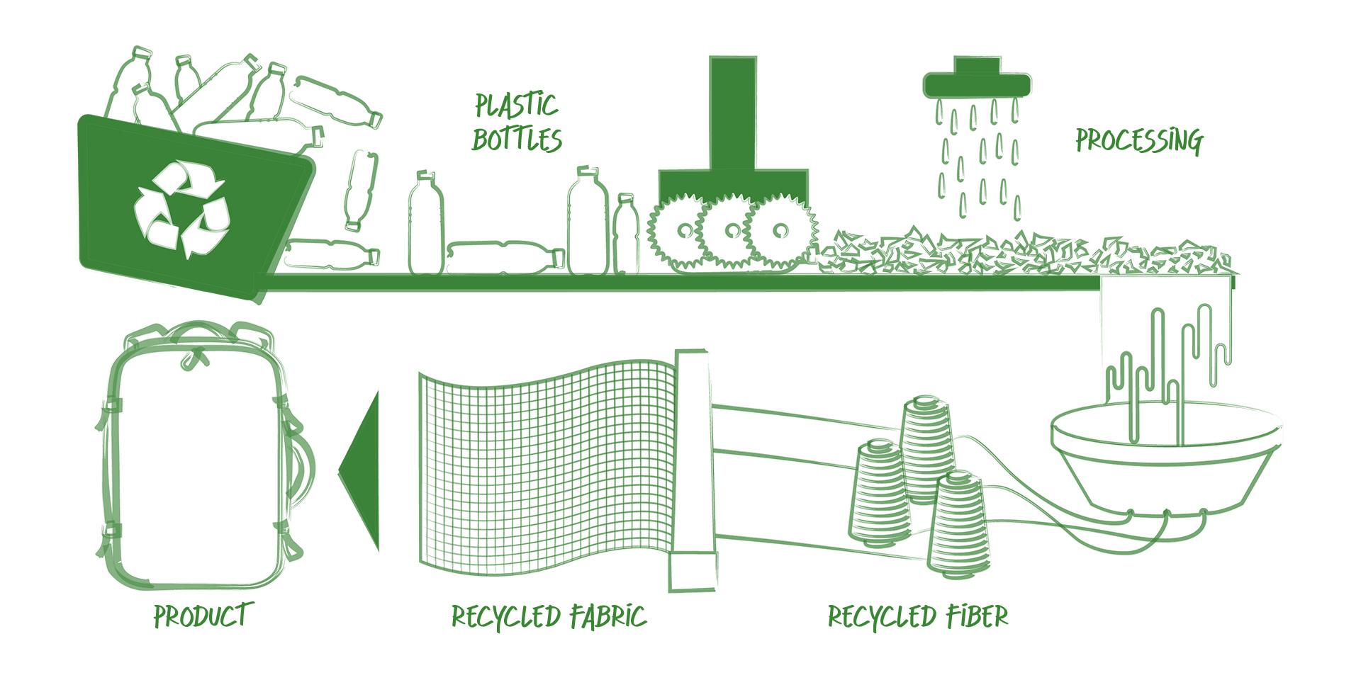 recycling_process